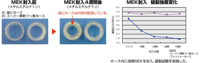 流体:MEK(メチルエチルケトン) 試料:塩ビホース/スーパー柔軟フッ素ホース(E-SJB) 試験内容:各試料をMEKに一定期間封入し、劣化度合いから耐溶剤性を検証する 結果:MEK封入4週間後、塩ビホースは内層が膨潤・劣化した。E-SJBは著しい劣化が見られなかった。さらに、それぞれの破裂強度を確認した結果、塩ビホースは耐圧性能が低下したが、E-SJBは変化が少なかった。以上より、E-SJBは塩ビホースに比べ、耐薬品・耐溶剤性があることを確認した。