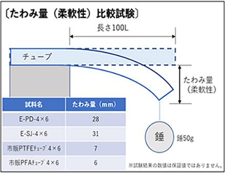 E-SJ たわみ量(柔軟性)比較試験 八興製柔軟フッ素チューブシリーズ(E-PD、E-SJ)は、市販製PTFEチューブよりも柔軟性に優れていることを確認しました。