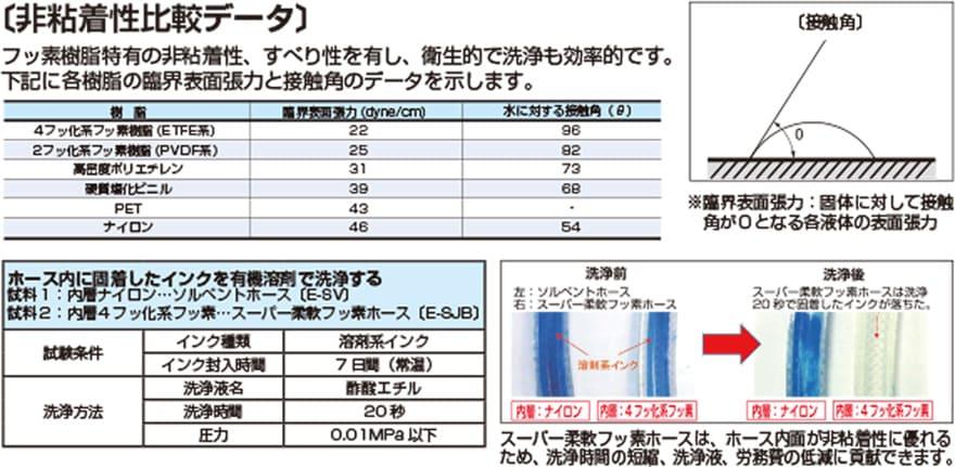 E-SJ-inch 非粘着性比較データ