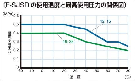 E-SJSD 使用温度と最高使用圧力の関係図