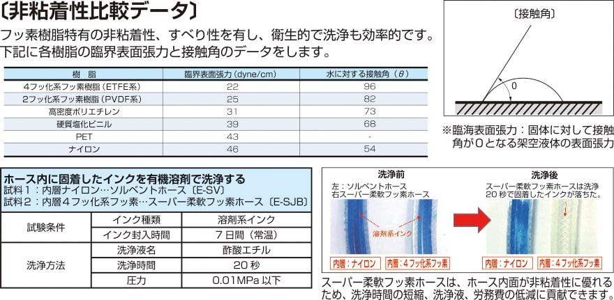 E-SJ 非粘着性比較データ…フッ素樹脂特有の非粘着性、滑り性を有し、衛生的で洗浄も効率的です。八興柔軟フッ素チューブに採用されているETFE系、PVDF系のフッ素樹脂は、他材質(高密度ポリエチレン、塩化ビニル、PET、ナイロン)よりも非粘着性に優れています。   【インク洗浄性評価】ホース内に固着したインクを有機溶剤で洗浄した結果、スーパー柔軟フッ素ホースは、ホース内面が非粘着性に優れるため、洗浄時間の短縮、洗浄液使用量、労務費の低減に貢献できます。(試験条件…インク種類:溶剤系インク、インク封入時間:7日間、洗浄液名:酢酸エチル、洗浄時間:20秒、圧力:0.01MPa以下) 試料:①スーパー柔軟フッ素ホース(E-SJB)②ソルベントホース(E-SV)※内層ポリアミド