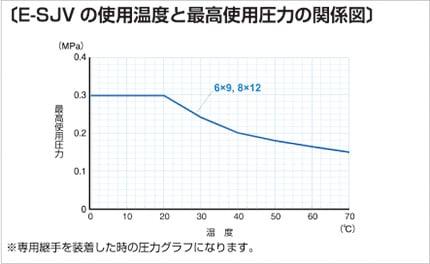 E-SJV 使用温度と最高使用圧力の関係図