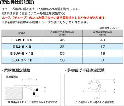 【柔軟性比較試験】チューブ端部に錘を加え1分後のたわみ量を測定します。(試料は事前に直管にアニール加工を実施する)/ホース(チューブ)のたわみ量が大きいほど柔軟性としなやかさがあります。※許容曲げ半径はある程度チューブが硬い方が小さくなり、性能が良くなります。/試料:E-SJV-6×9 E-SJ-6×9 E-SJV-8×12 E-SJ-8×12