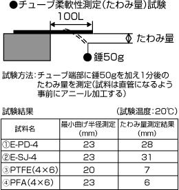 【柔軟性比較試験】・試験方法:チューブ端部に錘50gを加え1分後のたわみ量を測定する(試料は直管になるように事前にアニール加工を行う) 試料:①柔軟フッ素チューブ(E-PD-4×6)②スーパー柔軟フッ素チューブ(E-SJ-4×6)③市販PTFEチューブ(4×6)④市販PFAチューブ(4×6) 結果:八興の柔軟フッ素チューブシリーズは、市販PTFEチューブ・PFAチューブよりも柔軟性に優れていることを確認しました。
