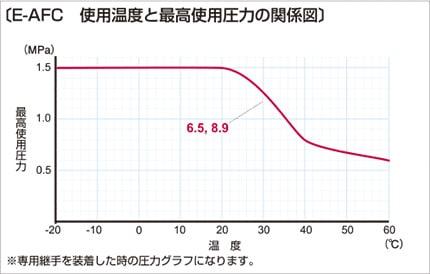e-afc03 使用温度と最高使用圧力の関係図