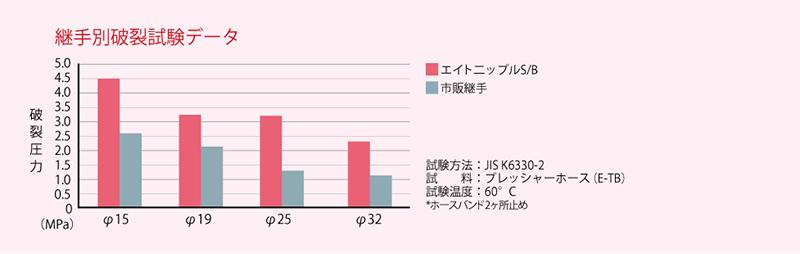 e-ftb05 image_継手別破裂試験データ