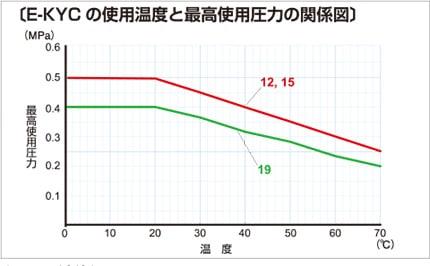 e-kyc03 使用温度と最高使用圧力の関係図