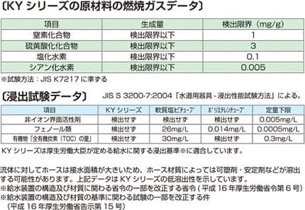【KYシリーズ 原材料 燃焼ガスデータ】試験方法:JIS S 3200-7:2004「水道器具・浸出性能試験方法:による。 項目:窒素化合物、硫黄酸化物化合物、塩化水素、シアン化水素 結果:すべての項目で検出限界以下であることを確認(※試験方法:JISK7217に準ずる)【浸出試験データ】項目:非イオン界面活性剤、フェノール類、有機物(全有機炭素TOCの量)結果:KYシリーズ=検出せず 軟質塩ビチューブ=フェノール類26mg/L、有機物30mg/L ポリエチレンチューブ=フェノール類0.014mg/L ※定量限界:非イオン界面活性剤=0.005mg/L フェノール類=0.0005mg/L 有機物(TOC)=0.3mg/L <考察>KYシリーズは全項目に関し、検出無し(定量下限以下)であることを確認。流体に対してホースは接水面積が大きいため、ホース材質によっては可塑剤・安定剤などが溶出可能性があります。本データはKYシリーズの低溶出性を示しています。※給水装置の構造及び材質に関わる省令の一部を改正する省令(平成16年厚生労働省第6号)※給水装置の構造及び材質の基準に関わる試験の一部を改正する件(平成16年厚生労働省告示第15号)