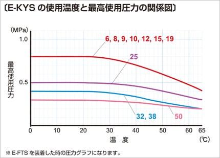 e-kys03 使用温度と最高使用圧力の関係図