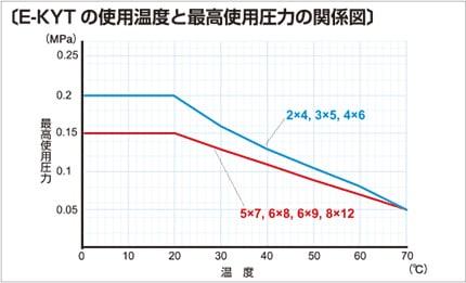 e-kyt03 使用温度と最高使用圧力の関係図