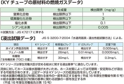 【KYチューブ 原材料 燃焼ガスデータ】試験方法:JIS S 3200-7:2004「水道器具・浸出性能試験方法:による。 項目:窒素化合物、硫黄酸化物化合物、塩化水素、シアン化水素 結果:すべての項目で検出限界以下であることを確認(※試験方法:JISK7217に準ずる)【浸出試験データ】項目:非イオン界面活性剤、フェノール類、有機物(全有機炭素TOCの量)結果:KYシリーズ=検出せず 軟質塩ビチューブ=フェノール類26mg/L、有機物30mg/L ポリエチレンチューブ=フェノール類0.014mg/L ※定量限界:非イオン界面活性剤=0.005mg/L フェノール類=0.0005mg/L 有機物(TOC)=0.3mg/L <考察>KYシリーズは全項目に関し、検出無し(定量下限以下)であることを確認。流体に対してホースは接水面積が大きいため、ホース材質によっては可塑剤・安定剤などが溶出可能性があります。本データはKYシリーズの低溶出性を示しています。※給水装置の構造及び材質に関わる省令の一部を改正する省令(平成16年厚生労働省第6号)※給水装置の構造及び材質の基準に関わる試験の一部を改正する件(平成16年厚生労働省告示第15号)