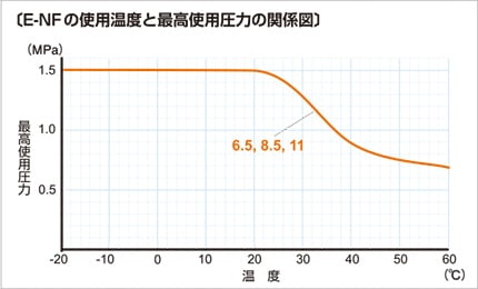 e-nf03 使用温度と最高使用圧力の関係図