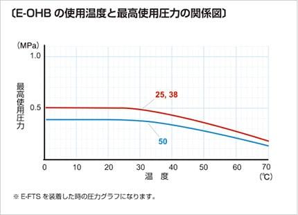 e-ohb03 使用温度と最高使用圧力の関係図
