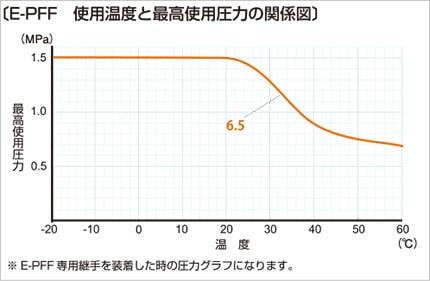 e-pff03 使用温度と最高使用圧力の関係図