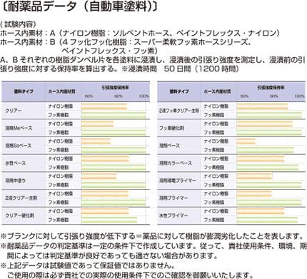 e-pff04 耐薬品データ(自動車塗料)