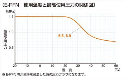 e-pfn03 使用温度と最高使用圧力の関係図