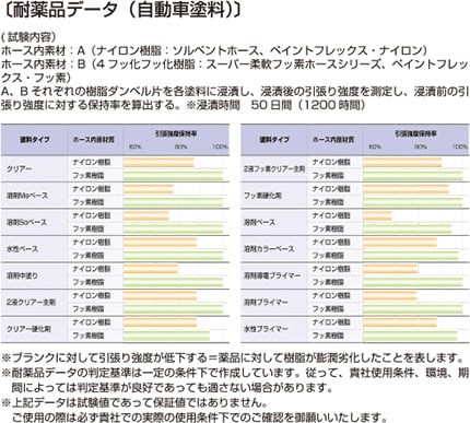 e-pfn04 耐薬品データ(自動車塗料)