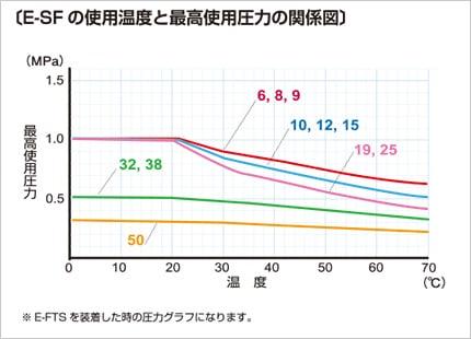 E-SF 使用温度と最高使用圧力の関係図