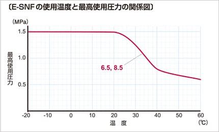 e-snf03 使用温度と最高使用圧力の関係図