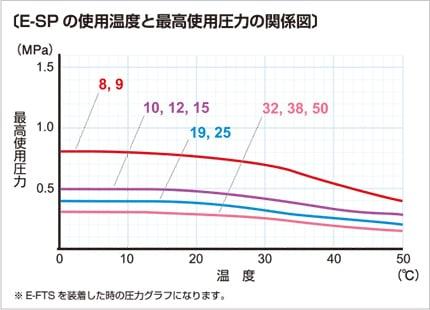 e-sp03 使用温度と最高使用圧力の関係図