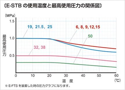 e-stb03 使用温度と最高使用圧力の関係図