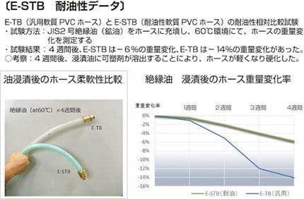 【E-STB 耐油性データ】E-TB(汎用軟質PVCホース)とE-STB(耐油性軟質PVCホース)の耐油性相対比較試験 ・試験方法:JIS2号絶縁油(鉱油)をホースに充填し、60℃環境にて、ホースの重量変化を測定する ・試験結果:4週間後、E-STBは-6%の重量変化、E-TBは-14%の重量変化があった。 ・考察:4週間後、浸漬油に可塑剤が溶出することにより、ホースが軽くなり硬化した。浸漬後のホース重量変化率は、E-TBよりE-STBの方が少なく、E-STBは耐油性に優れていることをが確認できた。