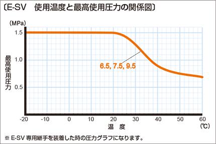 e-sv03 使用温度と最高使用圧力の関係図