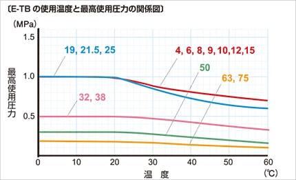 e-tb03 使用温度と最高使用圧力の関係図