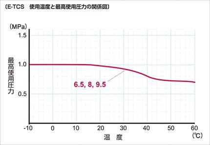 e-tcs03 使用温度と最高使用圧力の関係図