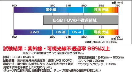 e-sbt-uv05 紫外線・可視光線透過データ