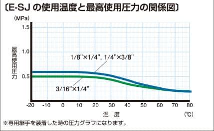 E-SJ-inch 使用温度と最高使用圧力の関係図