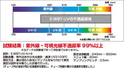 e-wbt-uv05 紫外線・可視光線透過データ