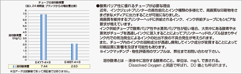 e-wbt05 溶剤酸素増加量比較試験データ