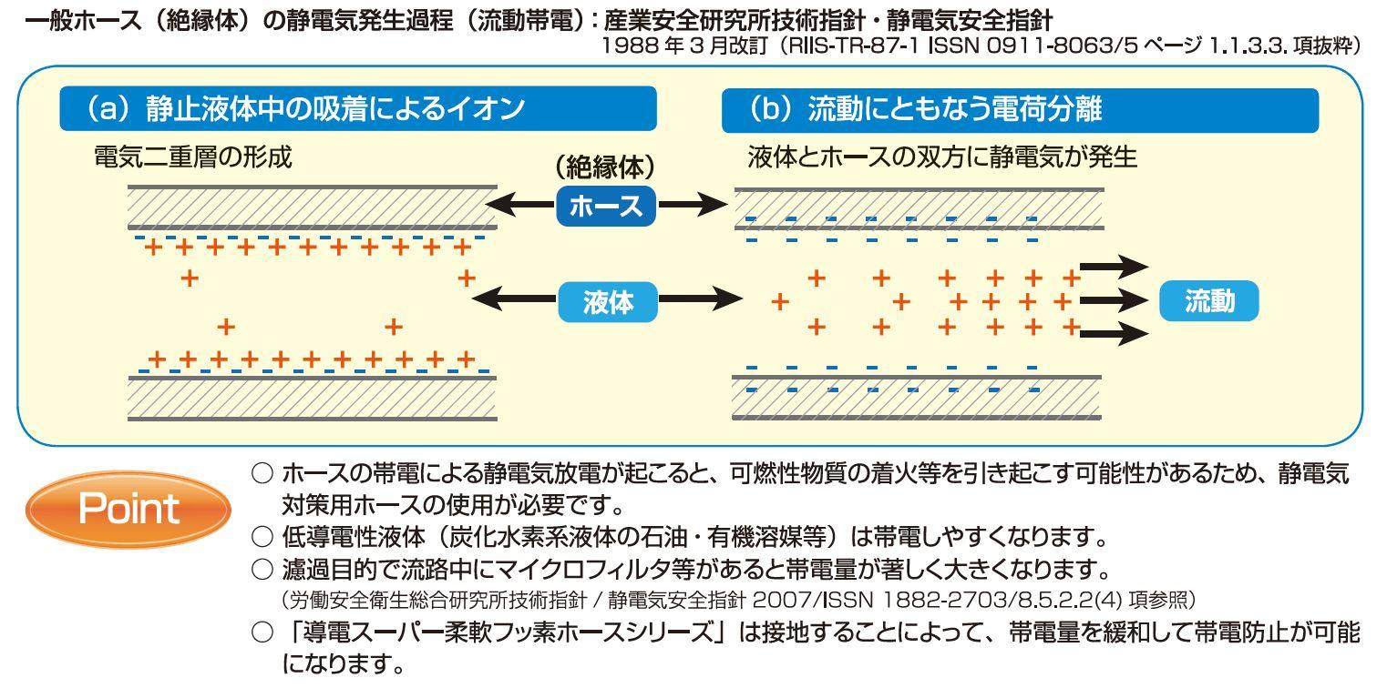 静電気発生過程