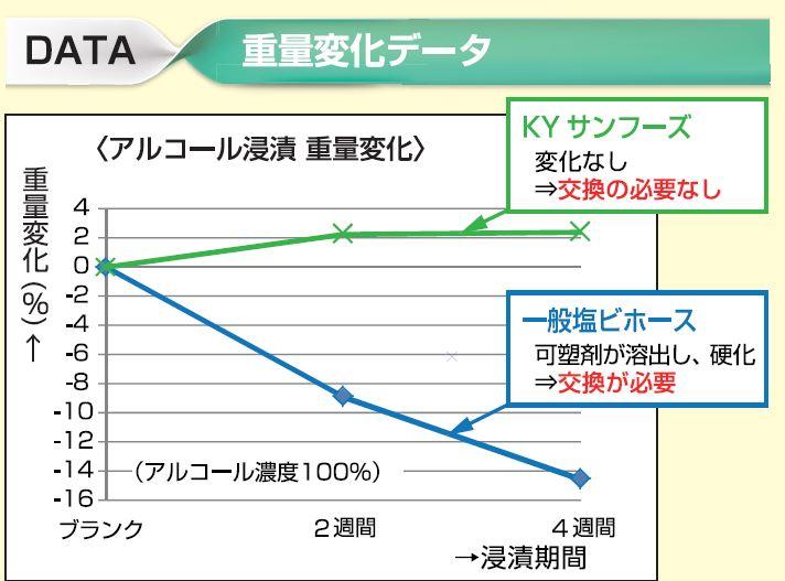 【重量変化データ】<アルコール浸漬 重量変化> 試験方法:アルコール(濃度100%)をKYサンフーズ、一般塩ビホースに浸漬させ重量変化を確認する(4週間) 結果:KYサンフーズは変化無し(交換の必要なし) 一般塩ビホースは可塑剤が溶出し、硬化(交換が必要)
