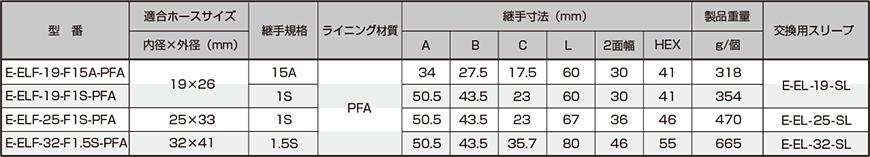 ELF-PFA 規格