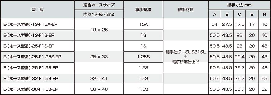 ホース型番 適合ホースサイズ/継手規格/継手材質/継手寸法