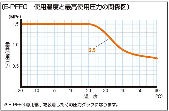 E-PFFG 使用温度と最高使用圧力の関係図