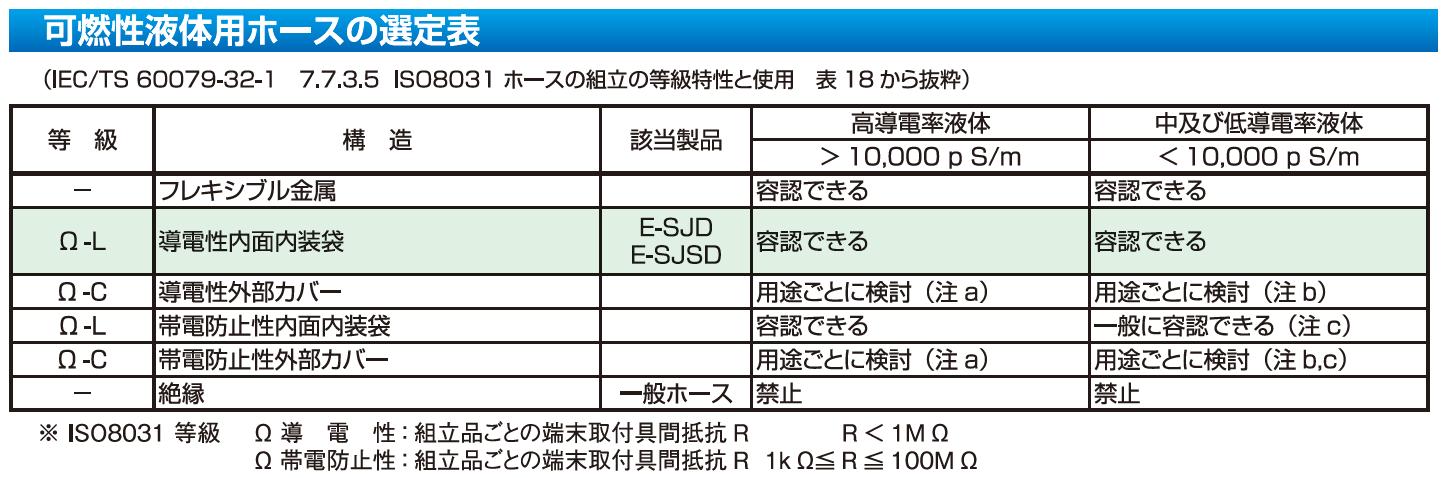 可燃性液体用ホースの選定表(IEC/TS 60079-32-1 7.7.3.5 ISO8031 ホースの組み立ての等級特性と使用 表18から抜粋)