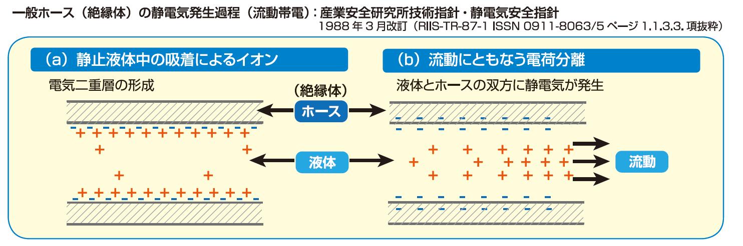 一般ホース(絶縁体)の静電気発生過程(流動帯電):産業安全研究所技術指針・静電気安全指針