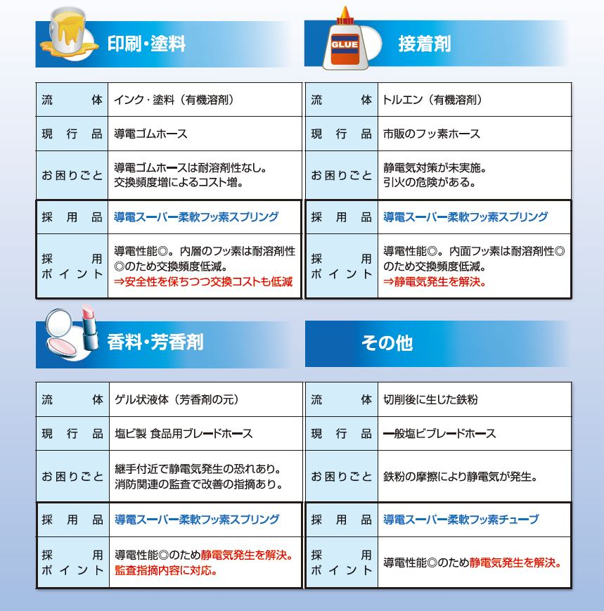 <導電スーパー柔軟フッ素シリーズ 採用事例>●印刷・塗料 ・接着剤 ・香料、芳香剤 ・その他