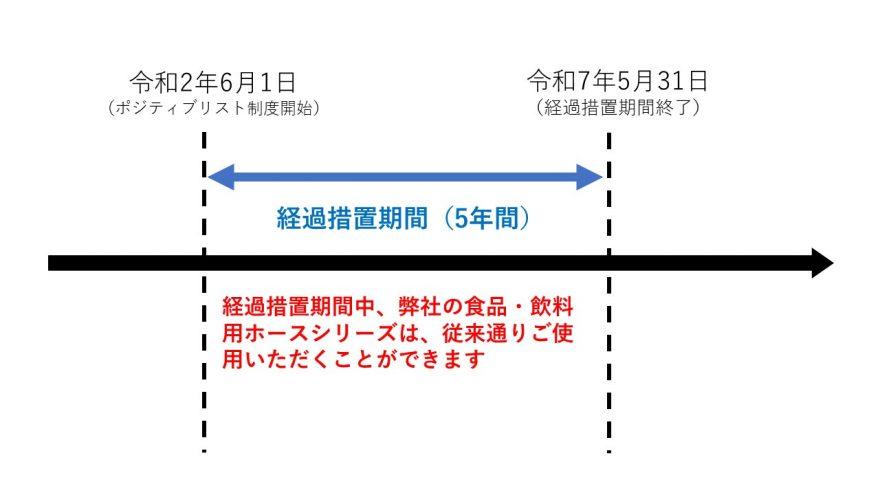 ポジティブリスト制度 経過措置期間 スケジュール