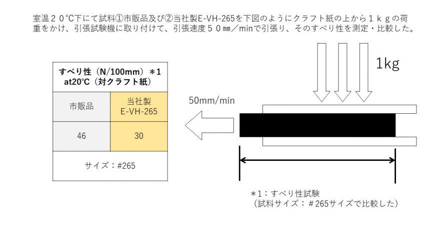 室温20℃下にて試料①市販品及び②当社製E-VH-265を下図のようにクラフト紙の上から1kgの荷重をかけ、引張試験機に取り付けて、引張速度50㎜/minで引張り、そのすべり性を測定・比較した。